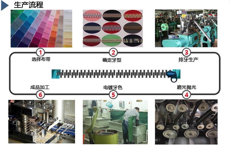 金属拉链生产流程