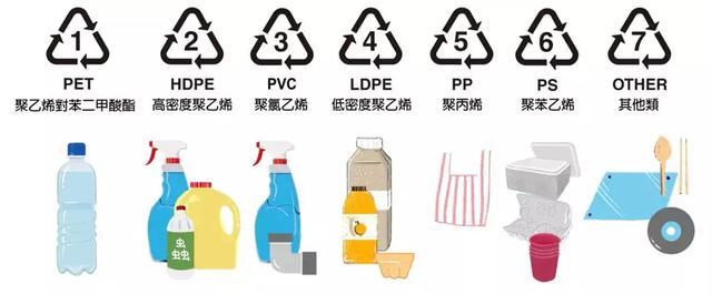 塑料代号说明